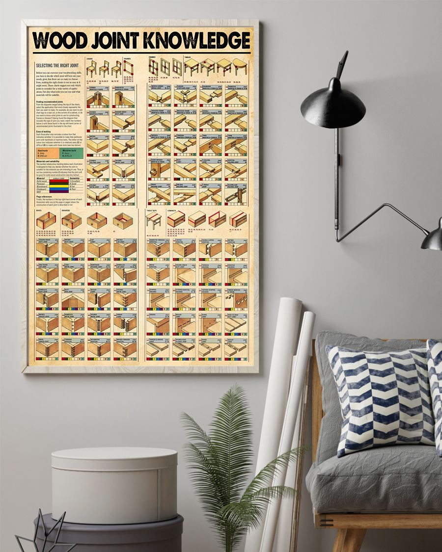 Wood joint knowledge poster
